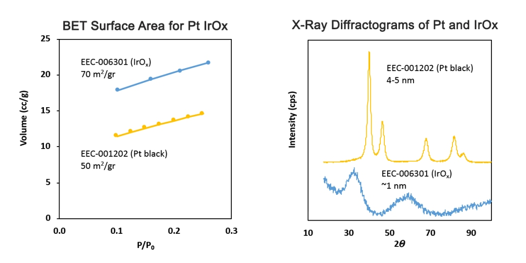 Iridium Oxide electrolyzer catalyst performance