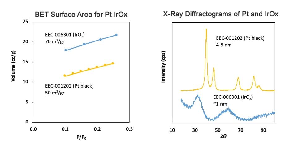 Iridium Oxide electrolyzer catalyst performance