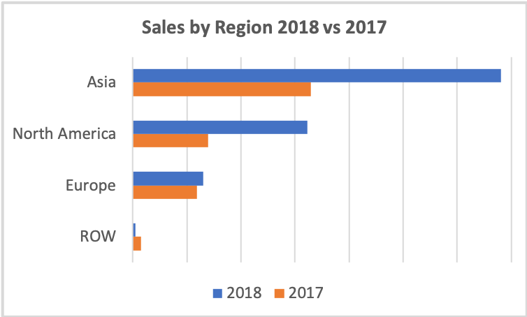 Sales 2018, Asia, North America, Europe