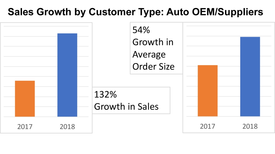 High growth with automotive OEM and suppliers