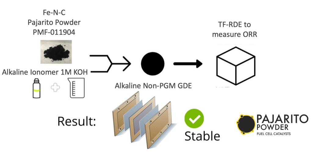 Stable PGM-free materials for AEMFC